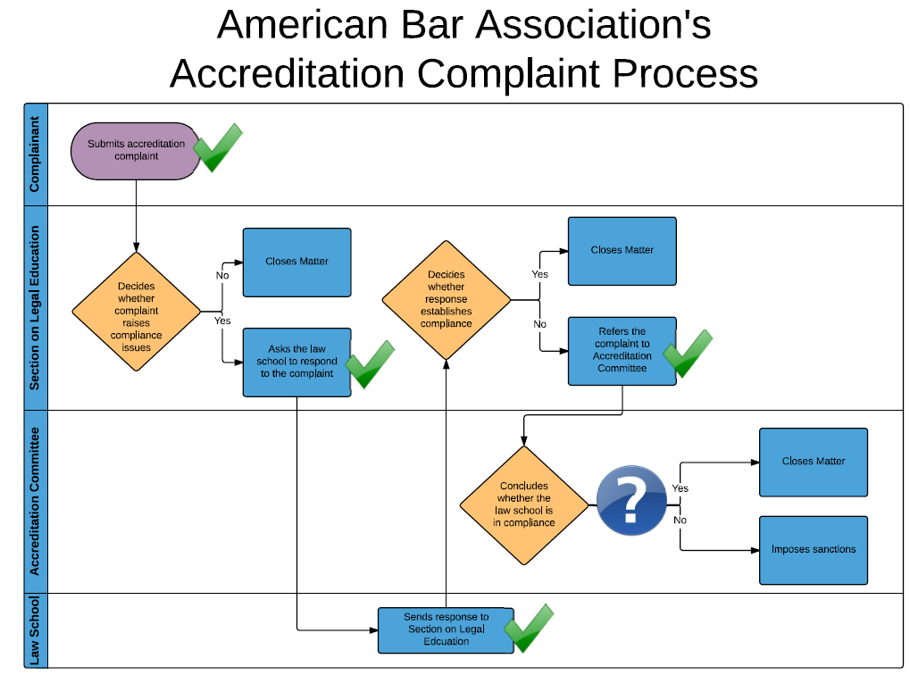 ABA Accreditation Complaint Process